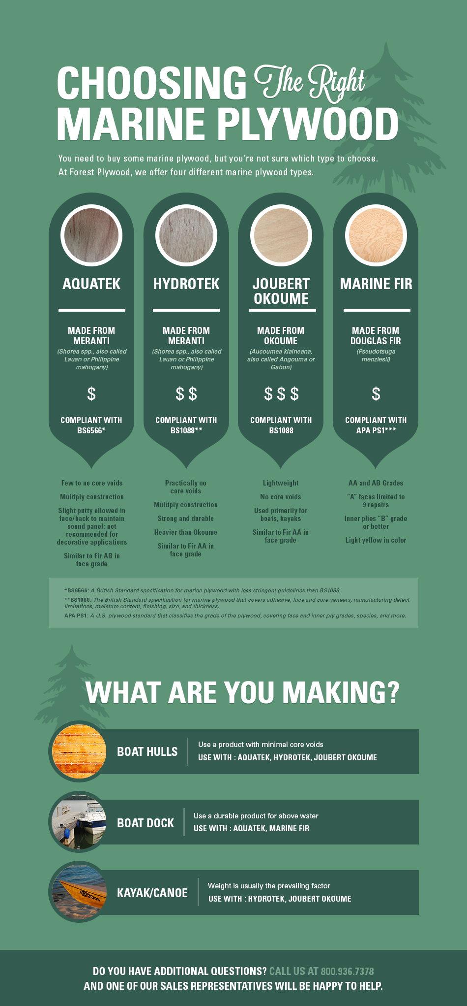 infographic describing the right type of marine plywood to choose for your project