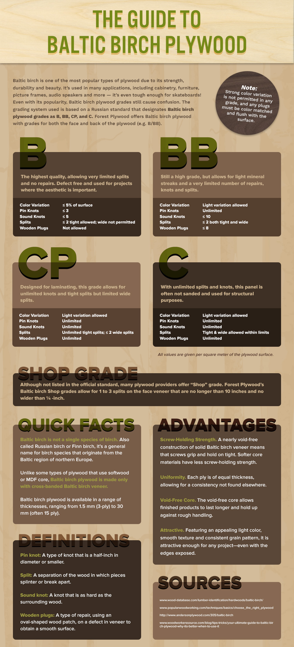 Infographic guide to baltic birch plywood describing each grade, B, BB, C and CP.